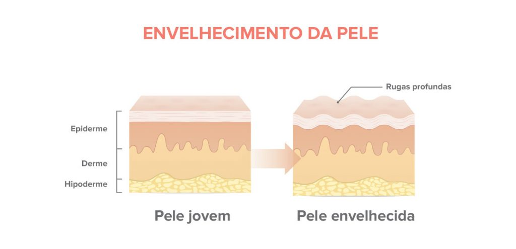 rejuvenescimento de pele